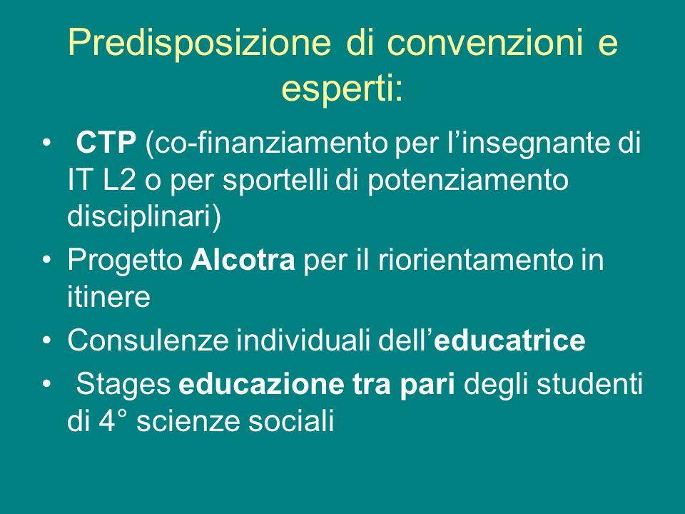 Predisposizione di convenzioni e esperti: CTP (co-finanziamento per linsegnante di IT L2 o per sportelli di potenziamento disciplinari) Progetto Alcot