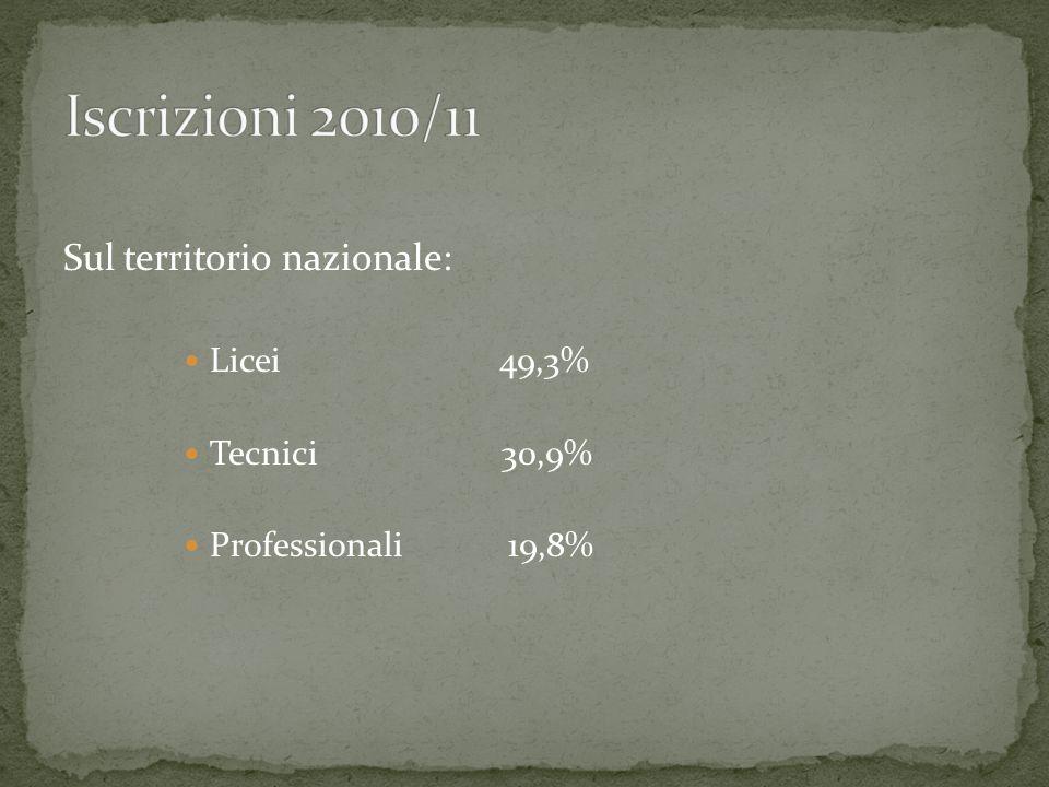 Sul territorio nazionale: Licei 49,3% Tecnici 30,9% Professionali 19,8%