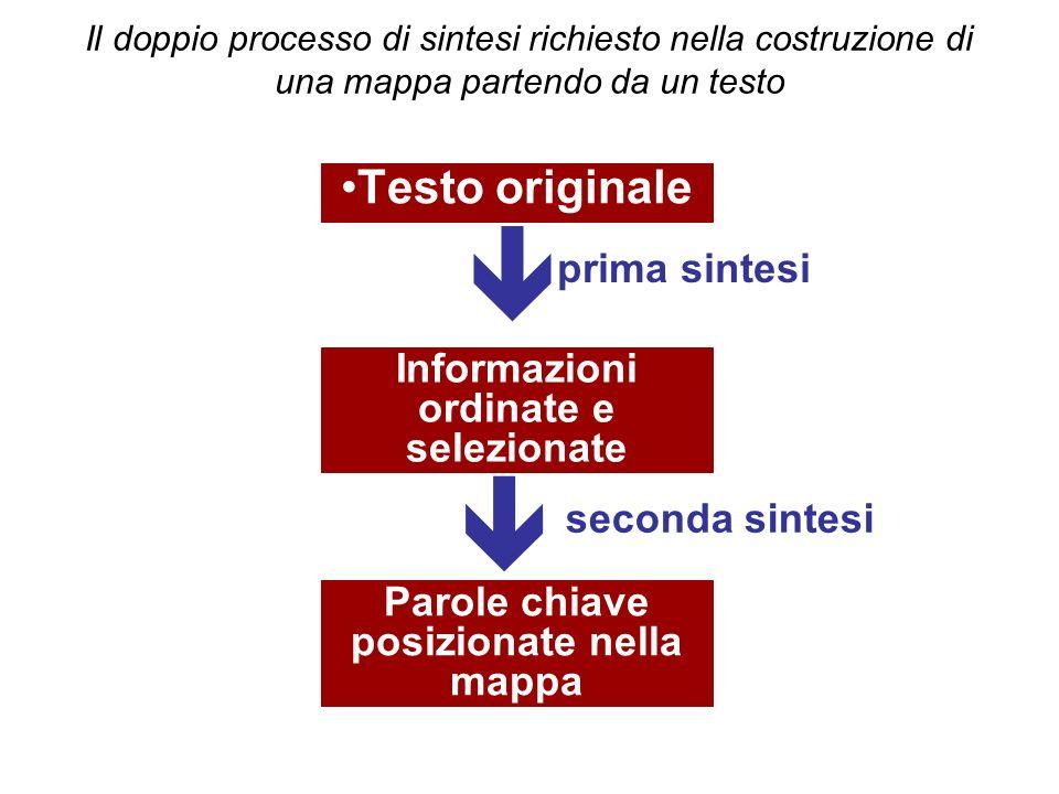 Il doppio processo di sintesi richiesto nella costruzione di una mappa partendo da un testo Testo originale Informazioni ordinate e selezionate Parole