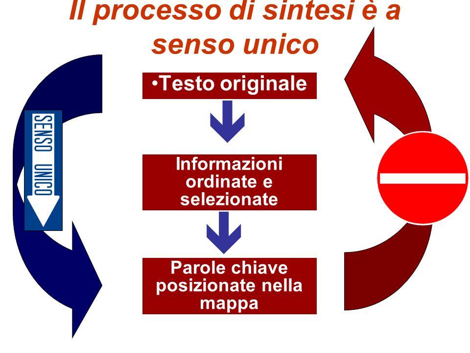 Il processo di sintesi è a senso unico Testo originale Informazioni ordinate e selezionate Parole chiave posizionate nella mappa