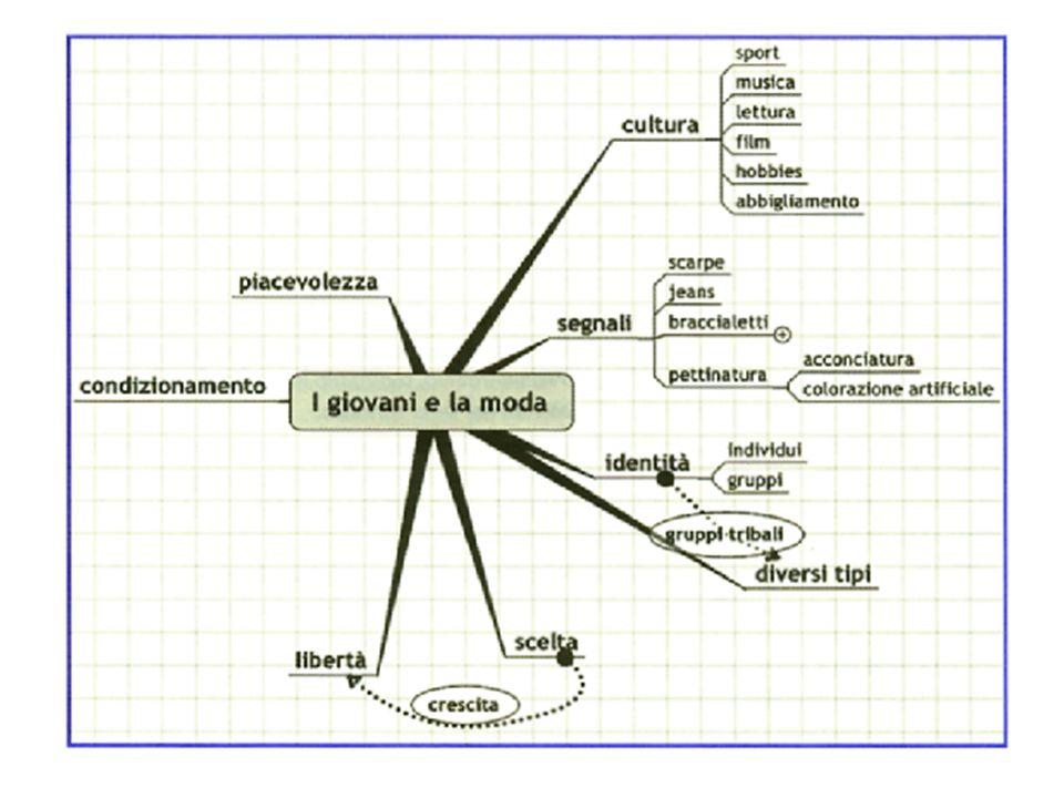 38 Flavio Fogarolo IperMAPPE Erickson 1 Il nodo come unità significativa di informazione
