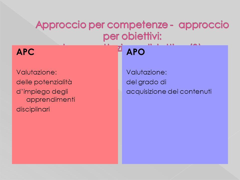 APC Valutazione: delle potenzialità dimpiego degli apprendimenti disciplinari APO Valutazione: del grado di acquisizione dei contenuti