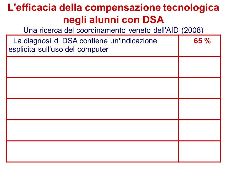 39 Flavio Fogarolo La diagnosi di DSA contiene un indicazione esplicita sull uso del computer 65 % L efficacia della compensazione tecnologica negli alunni con DSA Una ricerca del coordinamento veneto dell AID (2008)