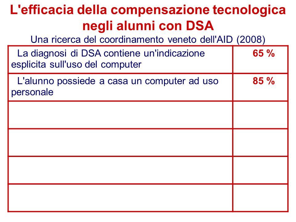 40 Flavio Fogarolo La diagnosi di DSA contiene un indicazione esplicita sull uso del computer 65 % L alunno possiede a casa un computer ad uso personale 85 % L efficacia della compensazione tecnologica negli alunni con DSA Una ricerca del coordinamento veneto dell AID (2008)