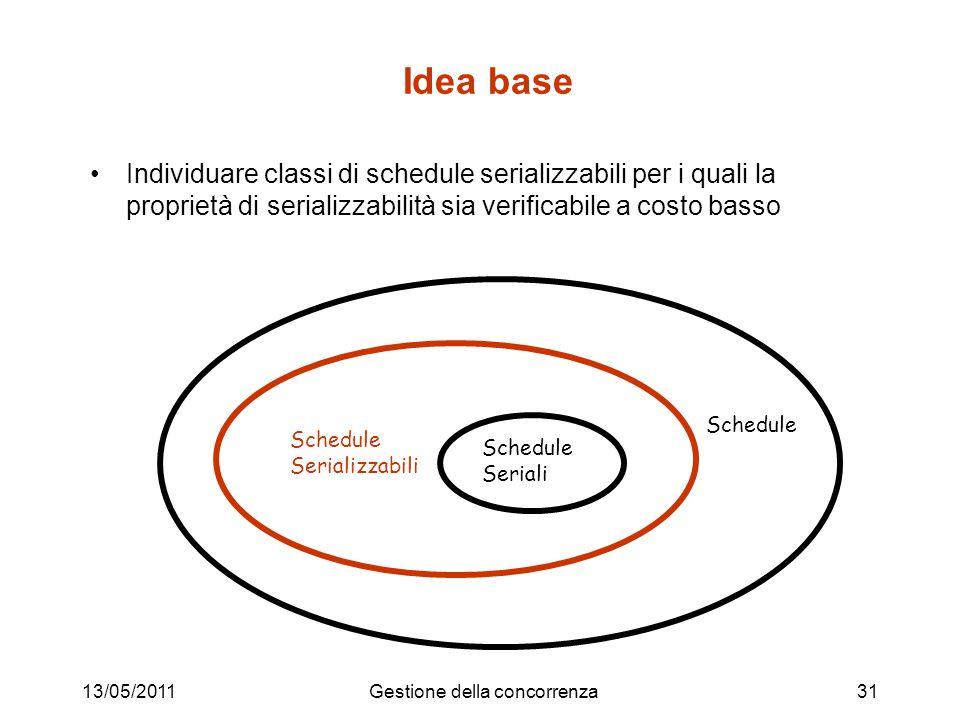 13/05/2011Gestione della concorrenza31 Idea base Individuare classi di schedule serializzabili per i quali la proprietà di serializzabilità sia verifi