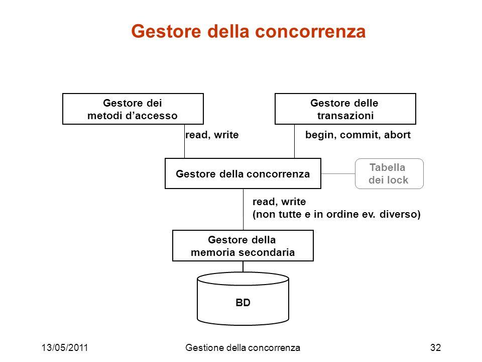 13/05/2011Gestione della concorrenza32 Gestore della concorrenza BD Gestore della memoria secondaria Gestore dei metodi daccesso Gestore delle transaz