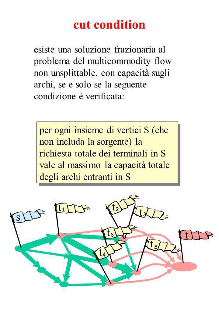 per ogni insieme di vertici S (che non includa la sorgente) la richiesta totale dei terminali in S vale al massimo la capacità totale degli archi entranti in S cut condition esiste una soluzione frazionaria al problema del multicommodity flow non unsplittable, con capacità sugli archi, se e solo se la seguente condizione è verificata: t 2 s t 3 t 1 t 6 t 5 t 4 t