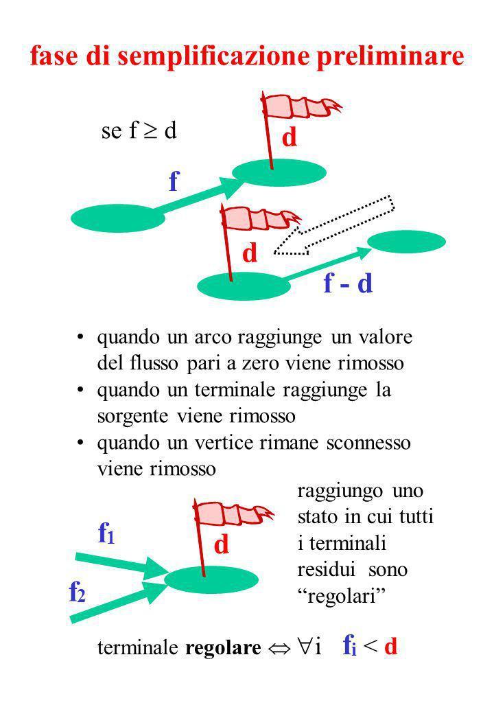 fase di semplificazione preliminare f d se f d f - d d quando un arco raggiunge un valore del flusso pari a zero viene rimosso quando un terminale raggiunge la sorgente viene rimosso quando un vertice rimane sconnesso viene rimosso d raggiungo uno stato in cui tutti i terminali residui sono regolari terminale regolare i f i < d f1f1 f2f2