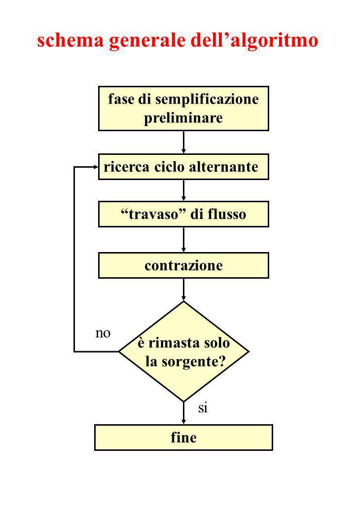schema generale dellalgoritmo fase di semplificazione preliminare ricerca ciclo alternante travaso di flusso contrazione è rimasta solo la sorgente.