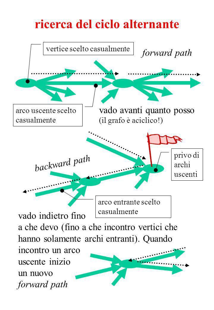 ricerca del ciclo alternante vertice scelto casualmente arco uscente scelto casualmente vado avanti quanto posso (il grafo è aciclico!) vado indietro fino a che devo (fino a che incontro vertici che hanno solamente archi entranti).