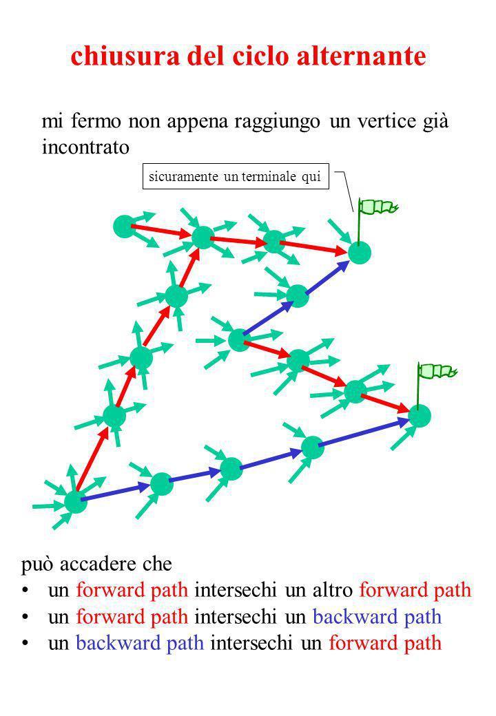 chiusura del ciclo alternante mi fermo non appena raggiungo un vertice già incontrato può accadere che un forward path intersechi un altro forward path un forward path intersechi un backward path un backward path intersechi un forward path sicuramente un terminale qui