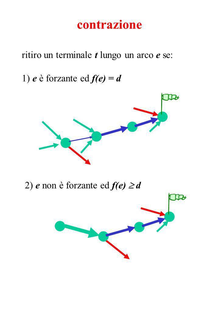 ritiro un terminale t lungo un arco e se: 1) e è forzante ed f(e) = d contrazione 2) e non è forzante ed f(e) d