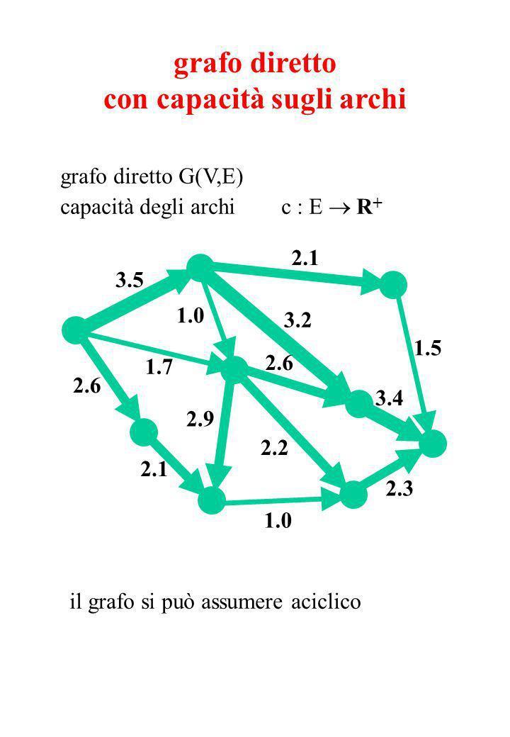 grafo diretto con capacità sugli archi grafo diretto G(V,E) capacità degli archi c : E R + 2.1 2.3 2.2 2.9 2.6 1.7 1.0 1.5 1.0 2.1 2.6 3.5 3.4 3.2 il grafo si può assumere aciclico