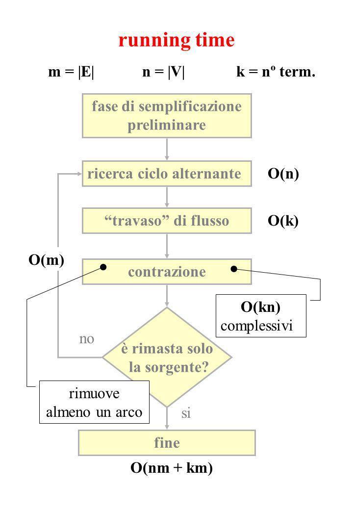 running time fase di semplificazione preliminare ricerca ciclo alternante travaso di flusso contrazione è rimasta solo la sorgente.
