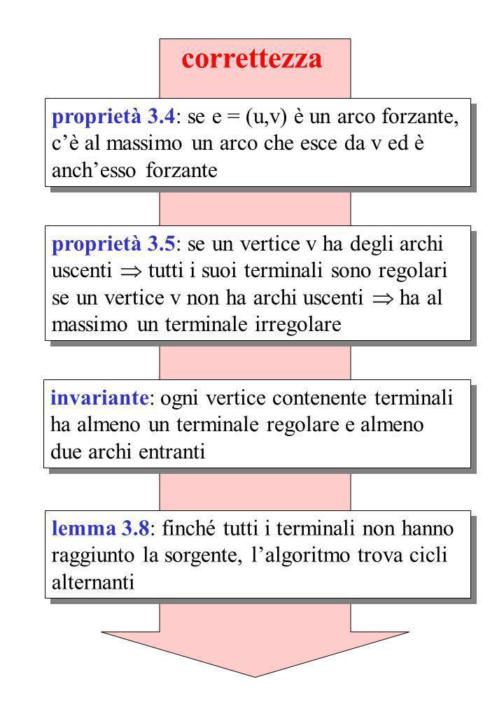 correttezza proprietà 3.4: se e = (u,v) è un arco forzante, cè al massimo un arco che esce da v ed è anchesso forzante proprietà 3.5: se un vertice v ha degli archi uscenti tutti i suoi terminali sono regolari se un vertice v non ha archi uscenti ha al massimo un terminale irregolare proprietà 3.5: se un vertice v ha degli archi uscenti tutti i suoi terminali sono regolari se un vertice v non ha archi uscenti ha al massimo un terminale irregolare invariante: ogni vertice contenente terminali ha almeno un terminale regolare e almeno due archi entranti lemma 3.8: finché tutti i terminali non hanno raggiunto la sorgente, lalgoritmo trova cicli alternanti