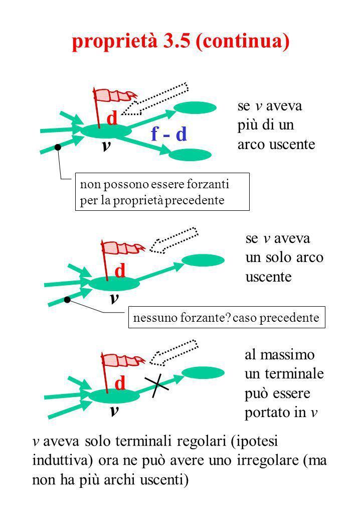 d v proprietà 3.5 (continua) f - d d v non possono essere forzanti per la proprietà precedente se v aveva più di un arco uscente se v aveva un solo arco uscente d v nessuno forzante.