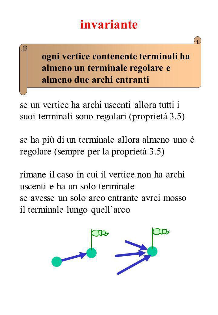 invariante ogni vertice contenente terminali ha almeno un terminale regolare e almeno due archi entranti se un vertice ha archi uscenti allora tutti i suoi terminali sono regolari (proprietà 3.5) se ha più di un terminale allora almeno uno è regolare (sempre per la proprietà 3.5) rimane il caso in cui il vertice non ha archi uscenti e ha un solo terminale se avesse un solo arco entrante avrei mosso il terminale lungo quellarco