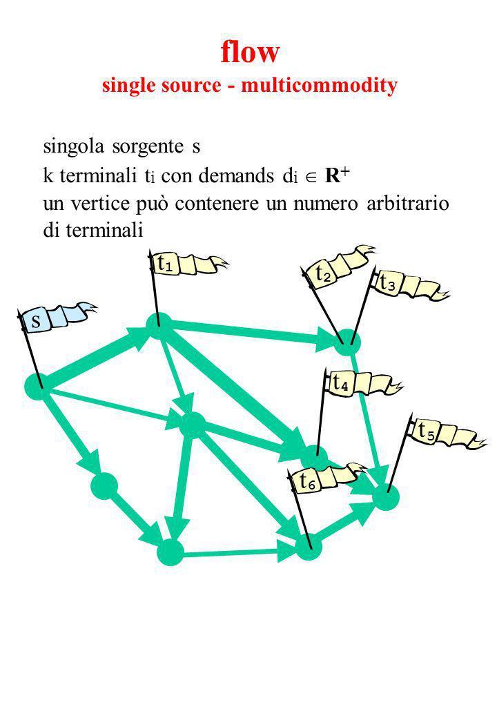 singola sorgente s k terminali t i con demands d i R + un vertice può contenere un numero arbitrario di terminali s t 5 t 4 t 3 t 2 t 6 t 1 flow single source - multicommodity