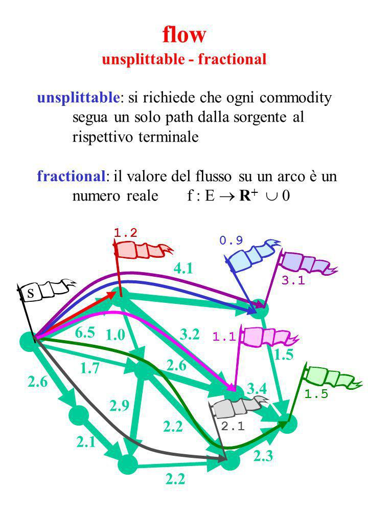 4.1 2.3 2.2 2.9 2.6 1.7 1.0 1.5 2.2 2.1 2.6 6.5 3.4 3.2 s 1.5 1.1 3.1 0.9 2.1 1.2 unsplittable: si richiede che ogni commodity segua un solo path dalla sorgente al rispettivo terminale fractional: il valore del flusso su un arco è un numero reale f : E R + 0 flow unsplittable - fractional