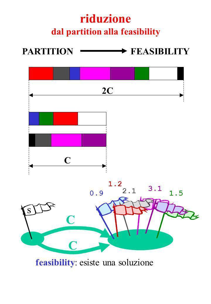 2C C 1.5 3.1 0.9 2.1 1.2 s C C feasibility: esiste una soluzione PARTITION FEASIBILITY riduzione dal partition alla feasibility