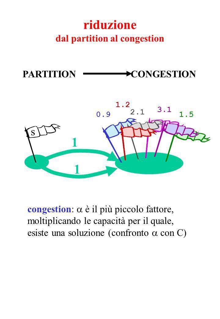 riduzione dal partition al congestion 1.5 3.1 0.9 2.1 1.2 s 1 1 PARTITION CONGESTION congestion: è il più piccolo fattore, moltiplicando le capacità per il quale, esiste una soluzione (confronto con C)