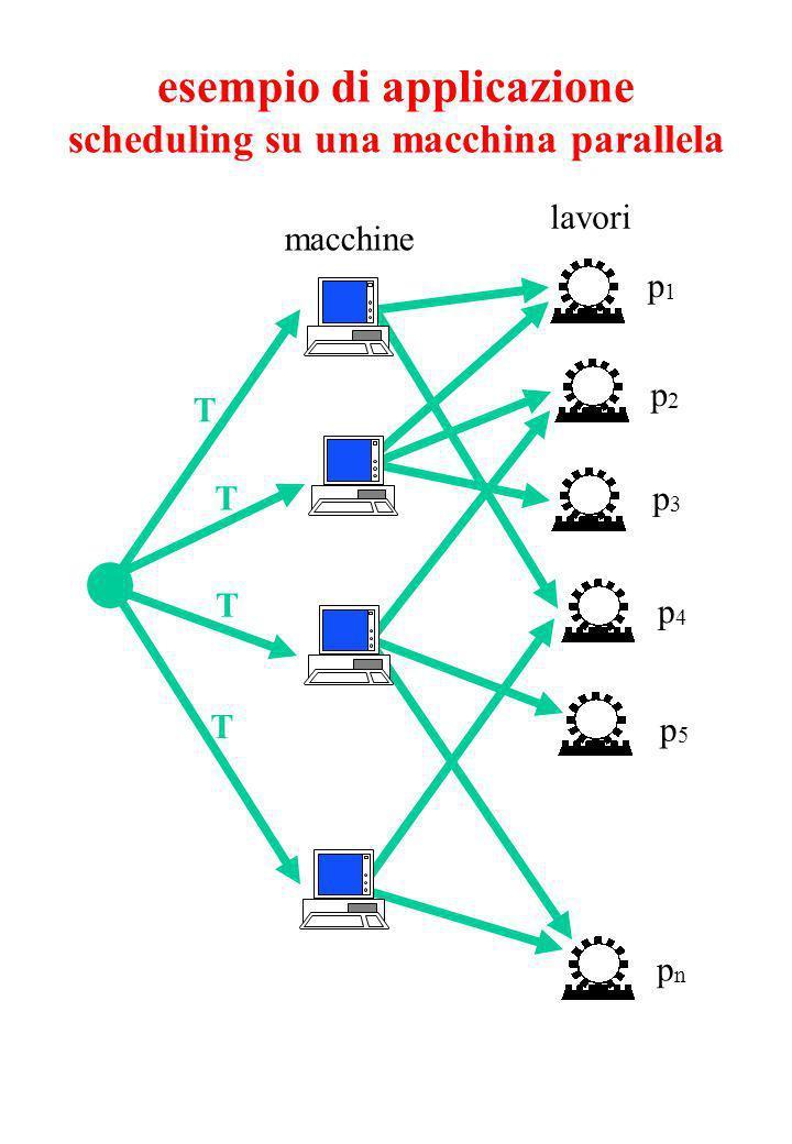 esempio di applicazione scheduling su una macchina parallela macchine lavori T T T T p1p1 p2p2 p4p4 p3p3 p5p5 pnpn