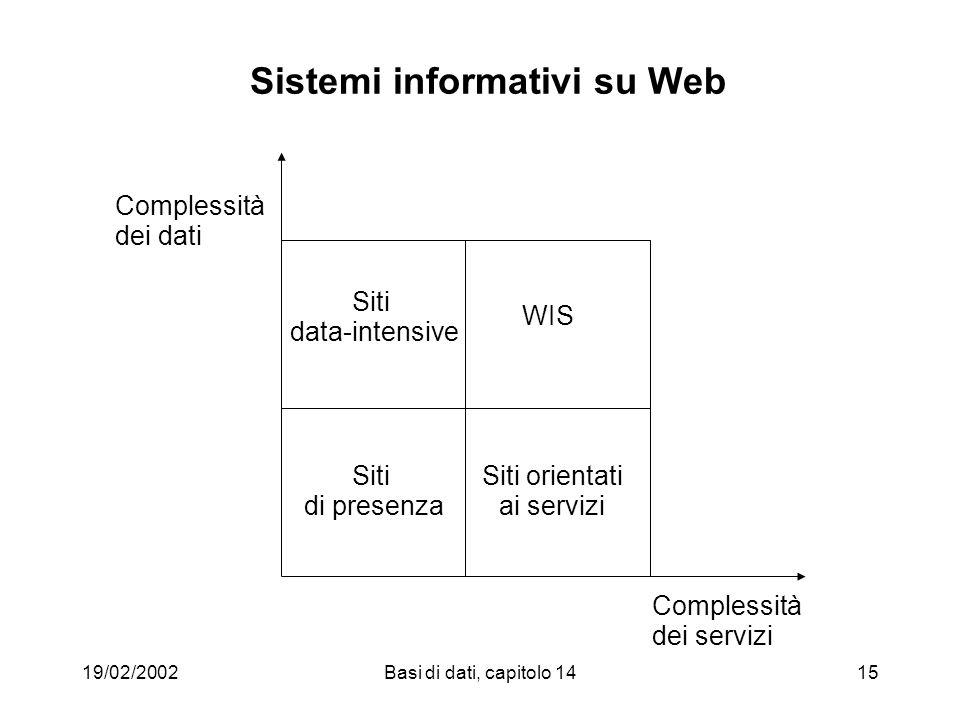 19/02/2002Basi di dati, capitolo 1415 Sistemi informativi su Web Complessità dei dati Complessità dei servizi Siti data-intensive Siti di presenza Siti orientati ai servizi WIS