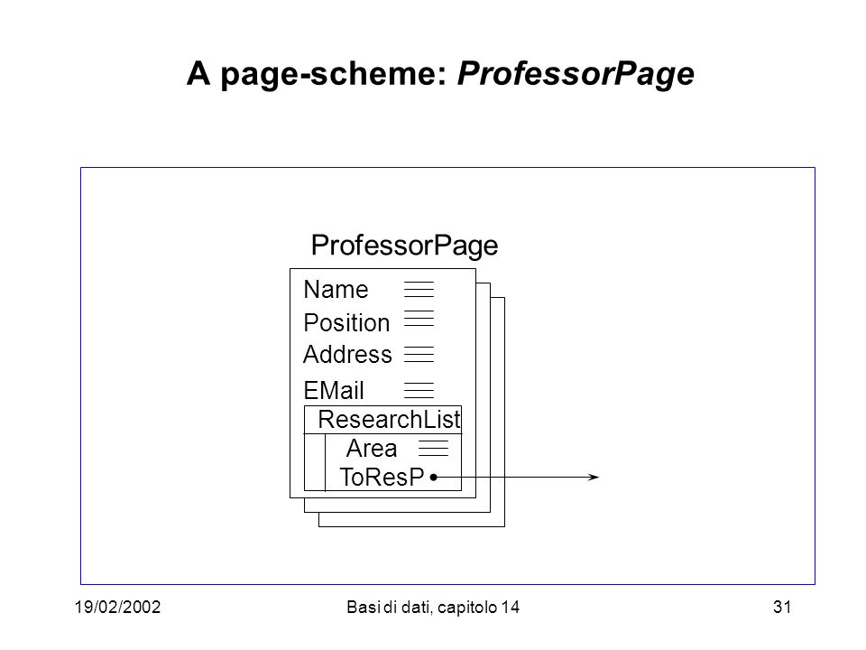 19/02/2002Basi di dati, capitolo 1431 A page-scheme: ProfessorPage ProfessorPage Name Position Address EMail ResearchList Area ToResP