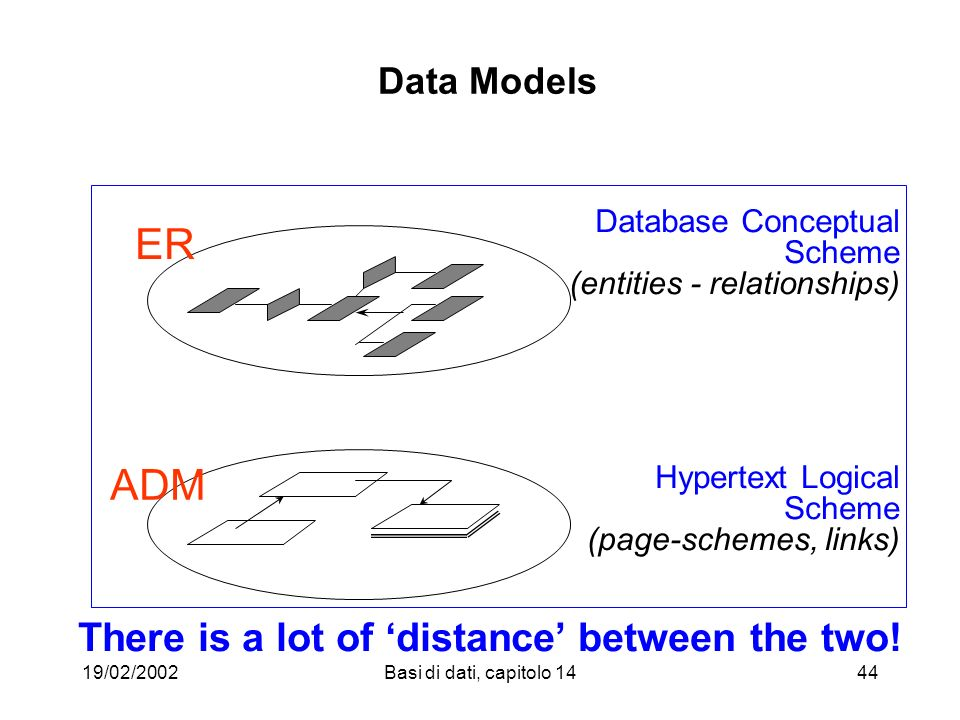 19/02/2002Basi di dati, capitolo 1444 Data Models ER ADM Database Conceptual Scheme (entities - relationships) Hypertext Logical Scheme (page-schemes,