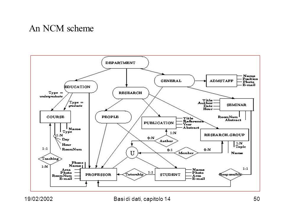 19/02/2002Basi di dati, capitolo 1450 An NCM scheme
