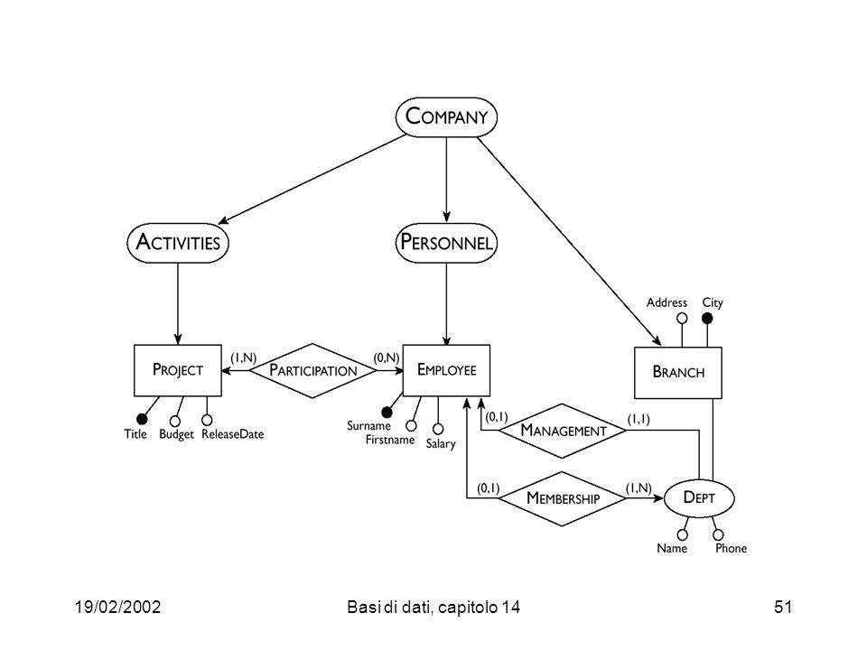 19/02/2002Basi di dati, capitolo 1451