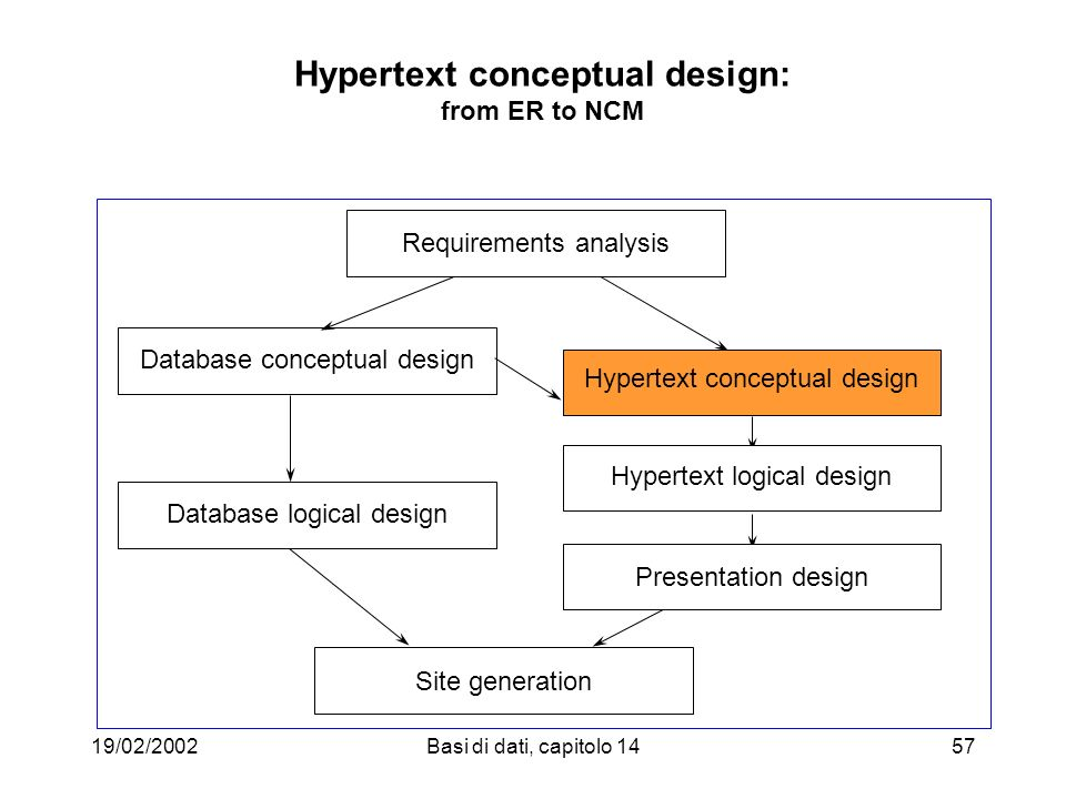 19/02/2002Basi di dati, capitolo 1457 Hypertext conceptual design: from ER to NCM Database conceptual design Hypertext logical design Presentation design Page Generation Site generation Presentation design Requirements analysis Database logical design Hypertext logical design Hypertext conceptual design