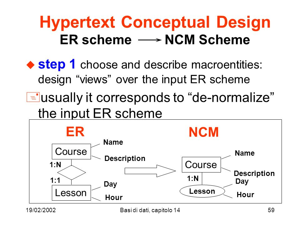 19/02/2002Basi di dati, capitolo 1459 Hypertext Conceptual Design ER scheme NCM Scheme u step 1 choose and describe macroentities: design views over the input ER scheme +usually it corresponds to de-normalize the input ER scheme Course Lesson Course Name Description Name Description Day Hour Lesson Day Hour 1:1 1:N ER NCM