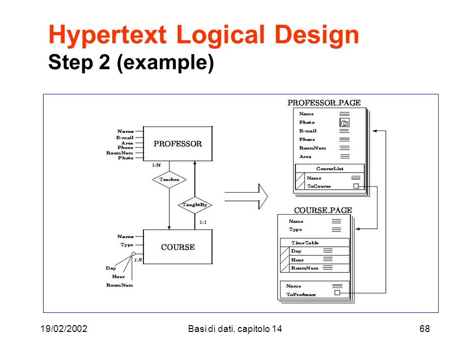 19/02/2002Basi di dati, capitolo 1468 Hypertext Logical Design Step 2 (example)