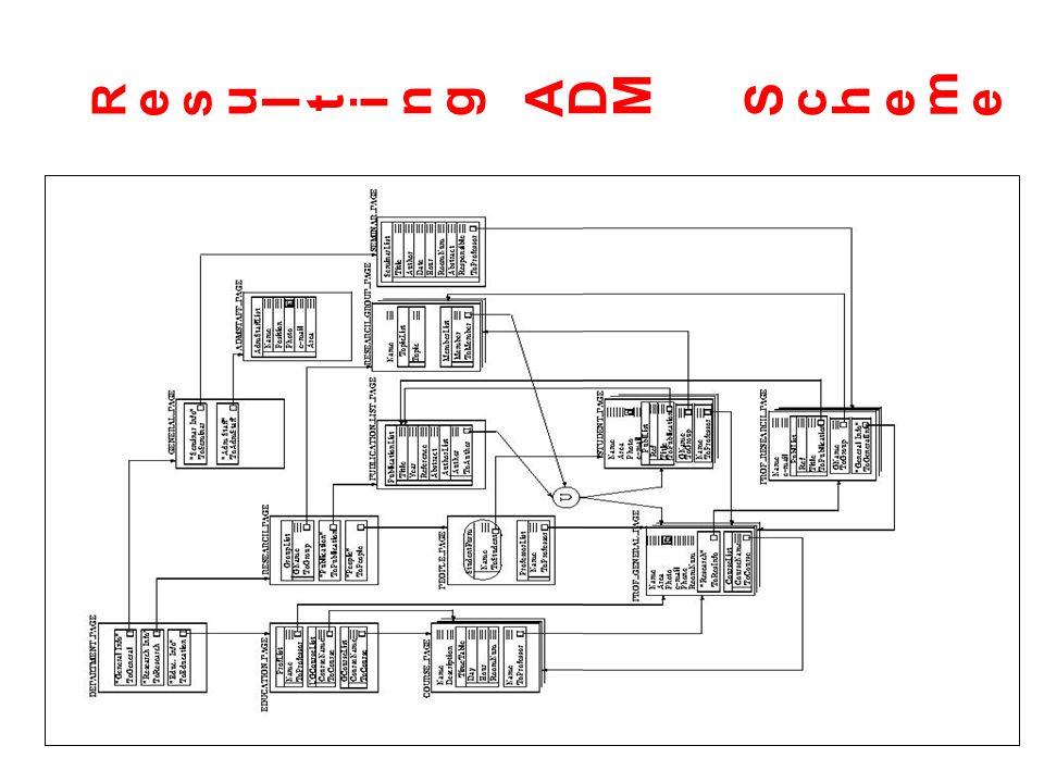 19/02/2002Basi di dati, capitolo 1470 Resulting ADM SchemeResulting ADM Scheme