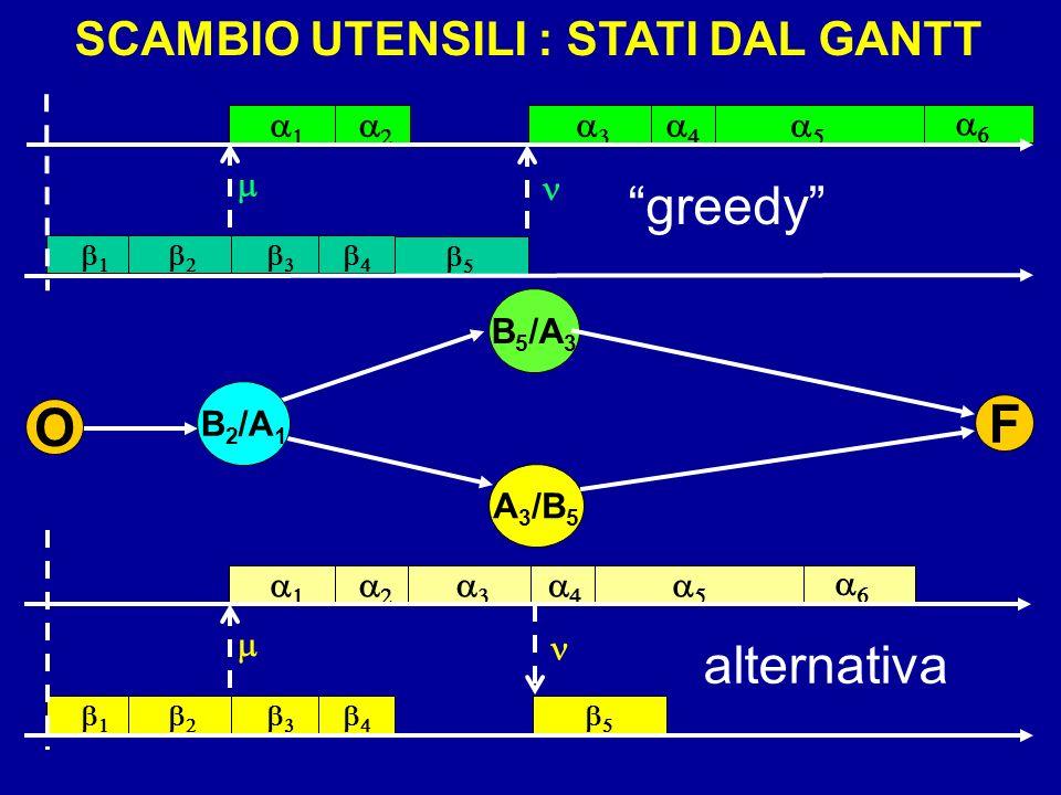 SCAMBIO UTENSILI : STATI DAL GANTT B 5 /A 3 A 3 /B 5 F O B 2 /A 1 greedy alternativa