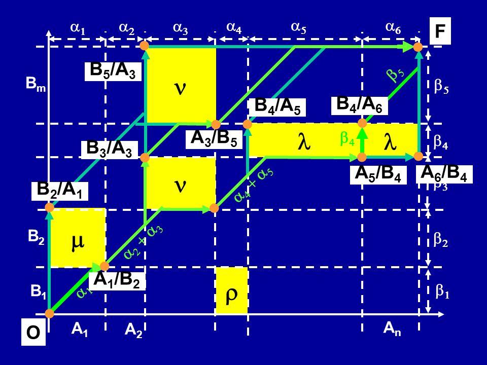 B1B1 B2B2 AnAn BmBm A1A1 A2A2 B 4 /A 6 B 3 /A 3 B 5 /A 3 B 2 /A 1 A 5 /B 4 A 6 /B 4 A 3 /B 5 B 4 /A 5 F O A 1 /B 2