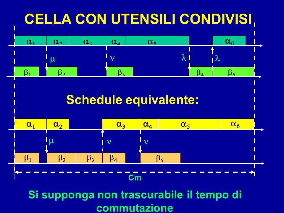Cm Si supponga non trascurabile il tempo di commutazione Schedule equivalente: CELLA CON UTENSILI CONDIVISI