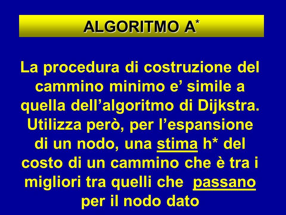 ALGORITMO A * La procedura di costruzione del cammino minimo e simile a quella dellalgoritmo di Dijkstra. Utilizza però, per lespansione di un nodo, u