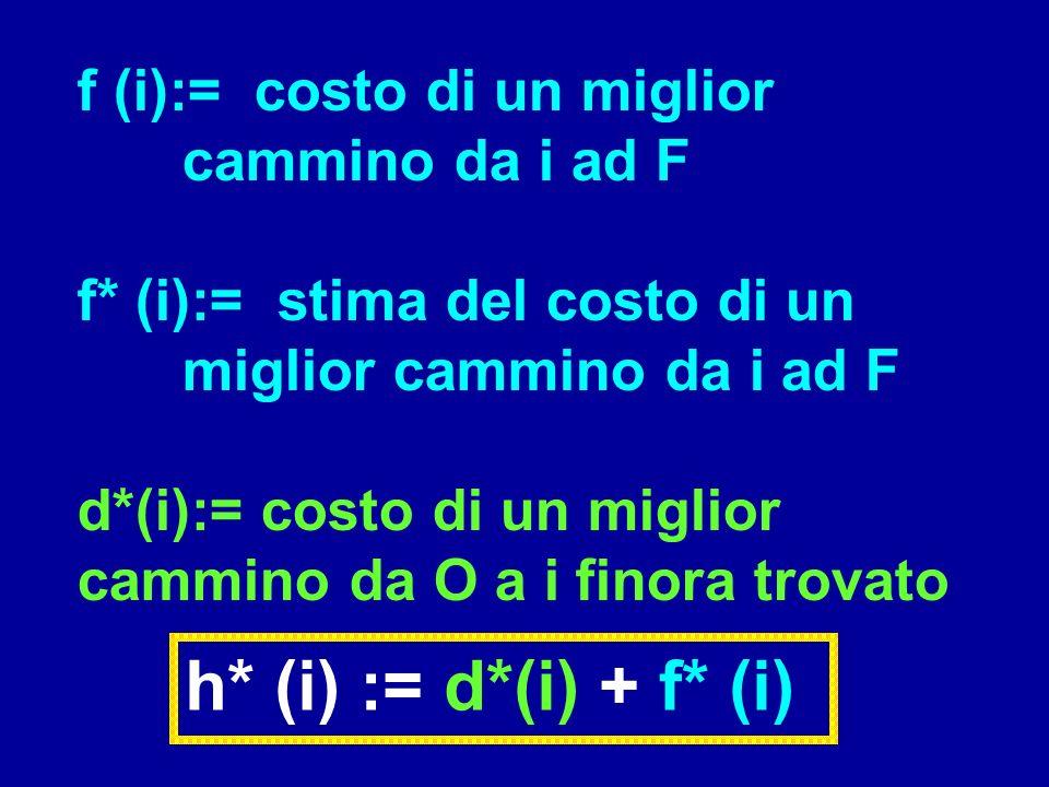 h* (i) := d*(i) + f* (i) f (i):= costo di un miglior cammino da i ad F f* (i):= stima del costo di un miglior cammino da i ad F d*(i):= costo di un mi