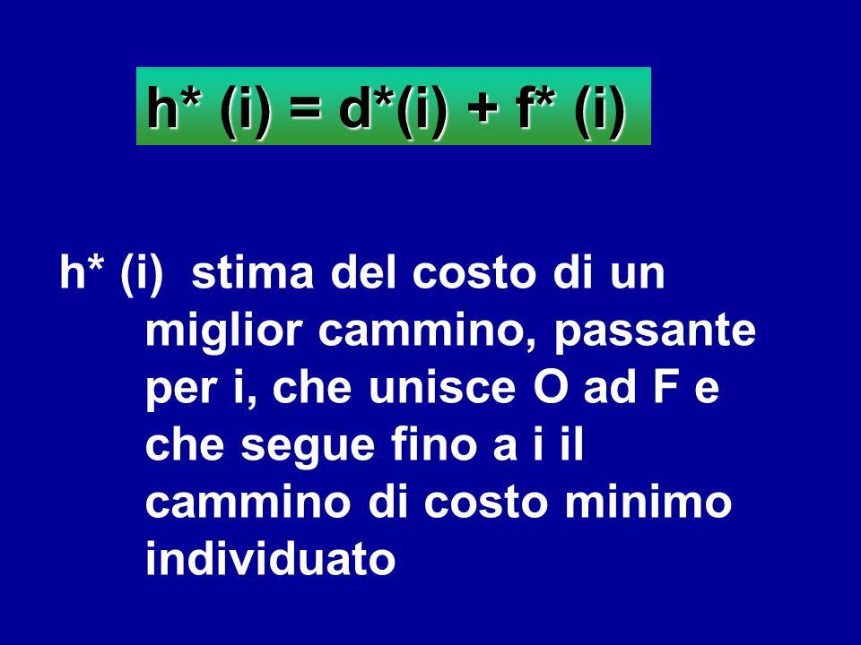 h* (i) = d*(i) + f* (i) h* (i) stima del costo di un miglior cammino, passante per i, che unisce O ad F e che segue fino a i il cammino di costo minim
