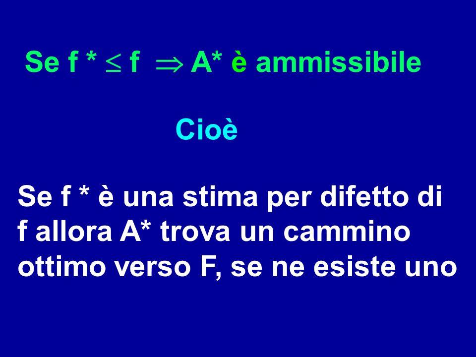 Se f * f A* è ammissibile Cioè Se f * è una stima per difetto di f allora A* trova un cammino ottimo verso F, se ne esiste uno