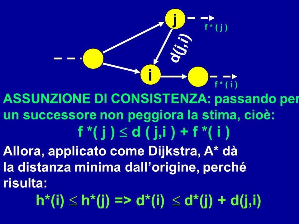 i j d(j,i) Allora, applicato come Dijkstra, A* dà la distanza minima dallorigine, perché risulta: ASSUNZIONE DI CONSISTENZA: passando per un successor