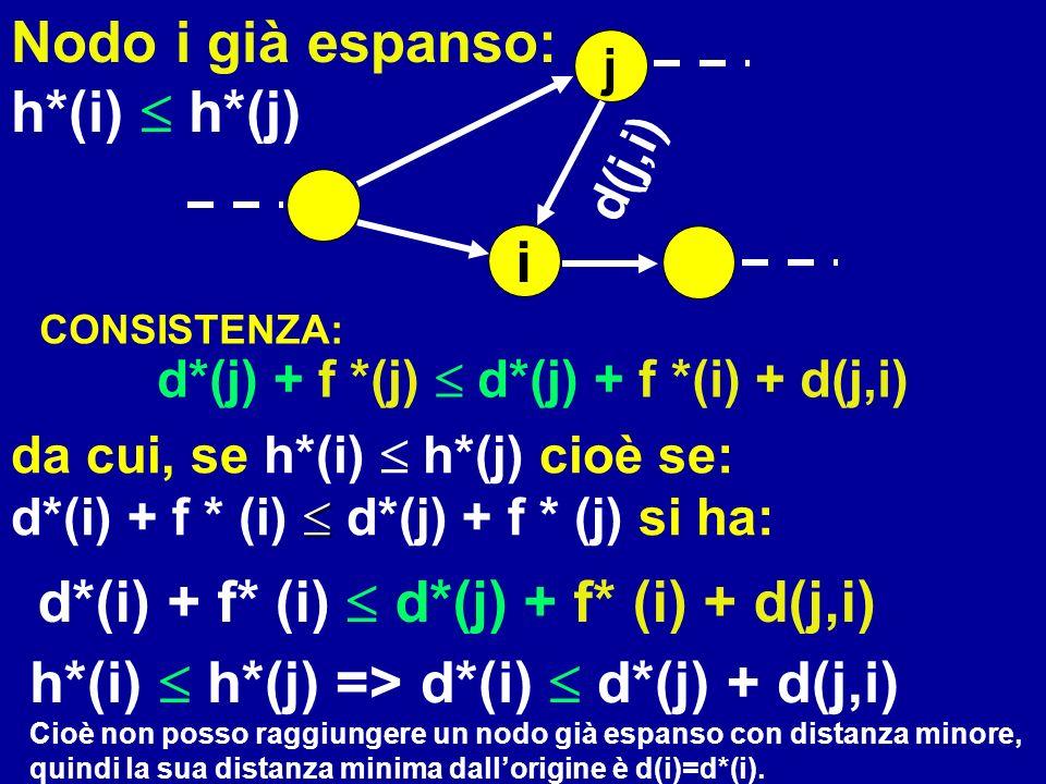 i j d(j,i) d*(j) + f *(j) d*(j) + f *(i) + d(j,i) CONSISTENZA: d*(i) + f* (i) d*(j) + f* (i) + d(j,i) Nodo i già espanso: h*(i) h*(j) h*(i) h*(j) => d