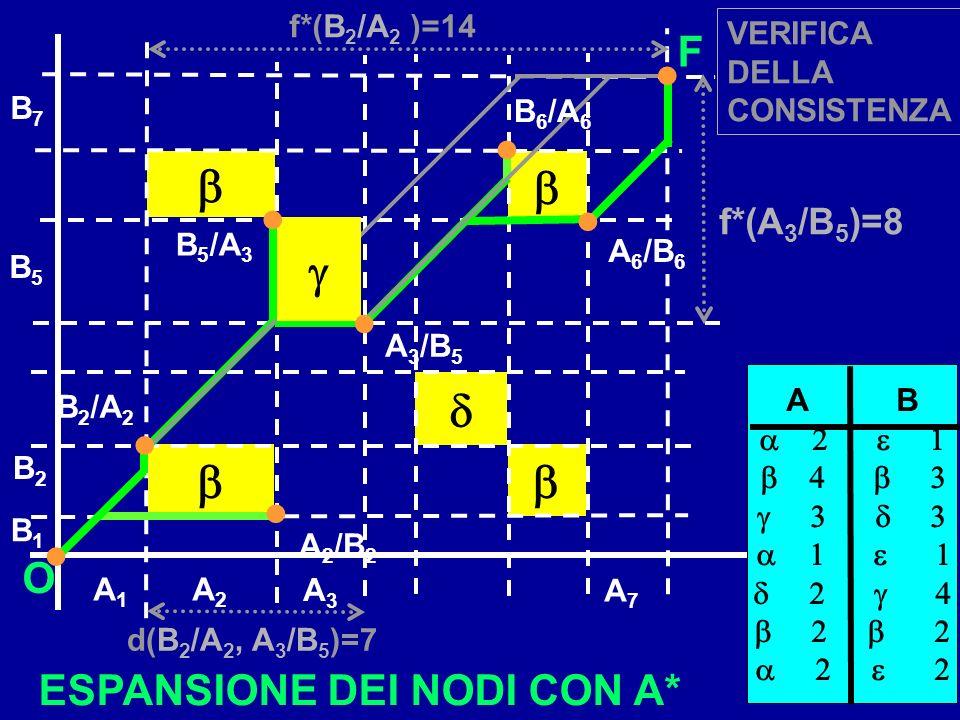 B1B1 B2B2 A7A7 B7B7 A1A1 A2A2 O F f*(B 2 /A 2 )=14 f*(A 3 /B 5 )=8 A 2 /B 2 A 3 /B 5 A 6 /B 6 B 2 /A 2 B 6 /A 6 B 5 /A 3 B5B5 A3A3 A B d(B 2 /A 2, A 3