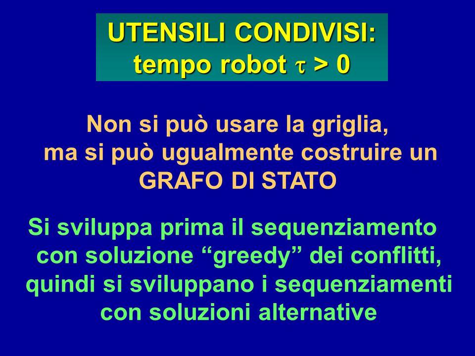 UTENSILI CONDIVISI: tempo robot > 0 Non si può usare la griglia, ma si può ugualmente costruire un GRAFO DI STATO Si sviluppa prima il sequenziamento