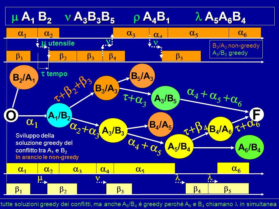 A 1 B 2 A 3 B 3 B 5 A 4 B 1 A 5 A 6 B 4 A 1 B 2 A 3 B 3 B 5 A 4 B 1 A 5 A 6 B 4 utensile F O B 3 /A 3 A 5 /B 4 B 2 /A 1 A 1 /B 2 A 3 /B 5 B 4 /A 6 B 5