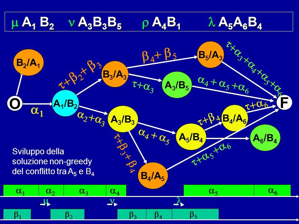 A 1 B 2 A 3 B 3 B 5 A 4 B 1 A 5 A 6 B 4 A 1 B 2 A 3 B 3 B 5 A 4 B 1 A 5 A 6 B 4 Sviluppo della soluzione non-greedy del conflitto tra A 5 e B 4 F O B