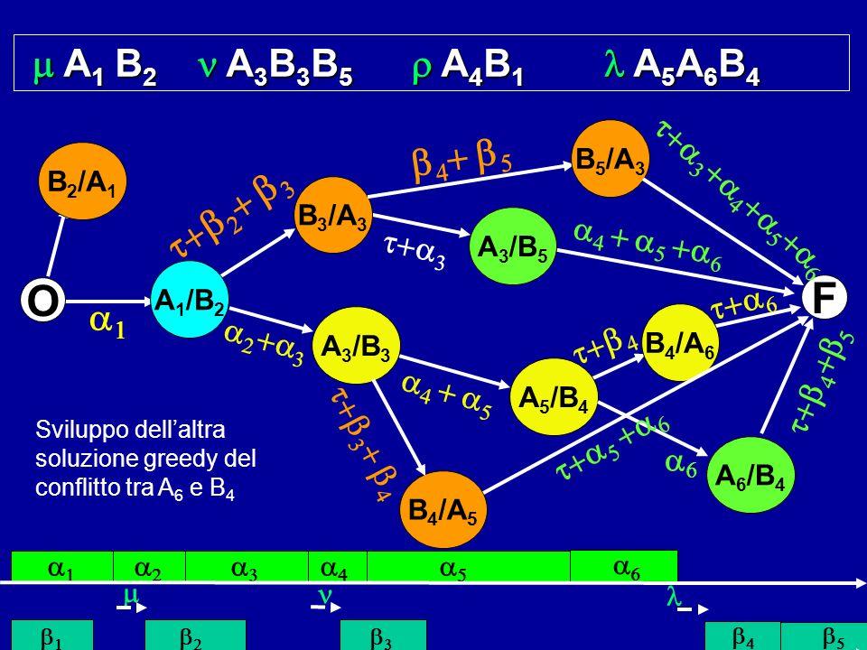 A 1 B 2 A 3 B 3 B 5 A 4 B 1 A 5 A 6 B 4 A 1 B 2 A 3 B 3 B 5 A 4 B 1 A 5 A 6 B 4 Sviluppo dellaltra soluzione greedy del conflitto tra A 6 e B 4 F O B