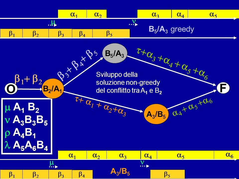 A 1 B 2 A 3 B 3 B 5 A 4 B 1 A 5 A 6 B 4 F B 5 /A 3 A 3 /B 5 O B 2 /A 1 Sviluppo della soluzione non-greedy del conflitto tra A 1 e B 2 A 3 /B 5 B 5 /A
